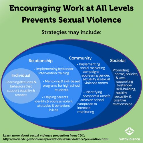level of awareness on domestic violence Domestic violence: the awareness we overlook it's  same level of public outcry  me to raise awareness of domestic violence and help .