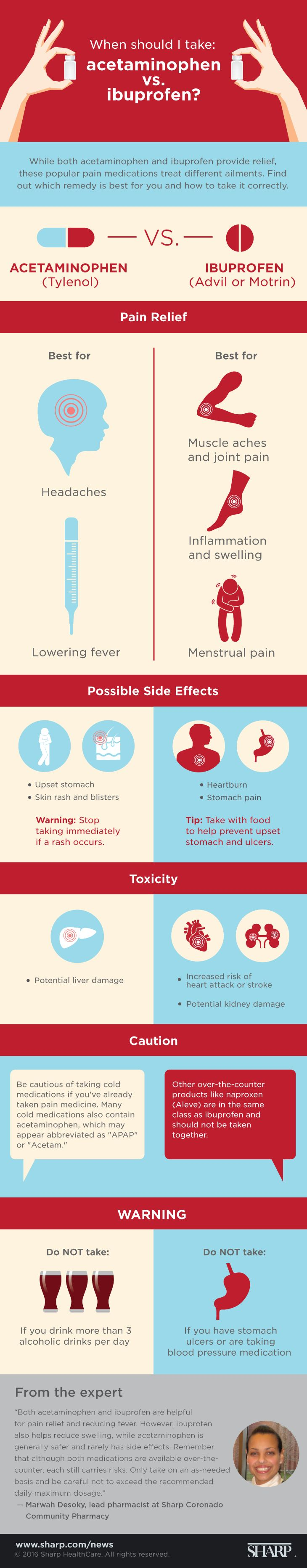 Acetaminophen vs. ibuprofen (infographic)