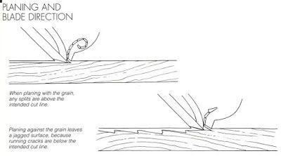 AFIAÇÃO DE FERRAMENTAS - PARTE 2  CORTES PARALELOS AOS VEIOS - PLAINASSabemos por experiência que fazer um corte paralelo aos veios da madeira é mais fácil do que um corte perpendicular porque necessita de menos força. Enquanto no corte perpendicular nosso objetivo é o rompimento controlado agora temos que nos controlar em uma divisão controlada dos veios. O objetivo final é sempre cortar não dividir mas a madeira quase sempre não vai cooperar.  A formação das aparas no corte paralelo é bem…