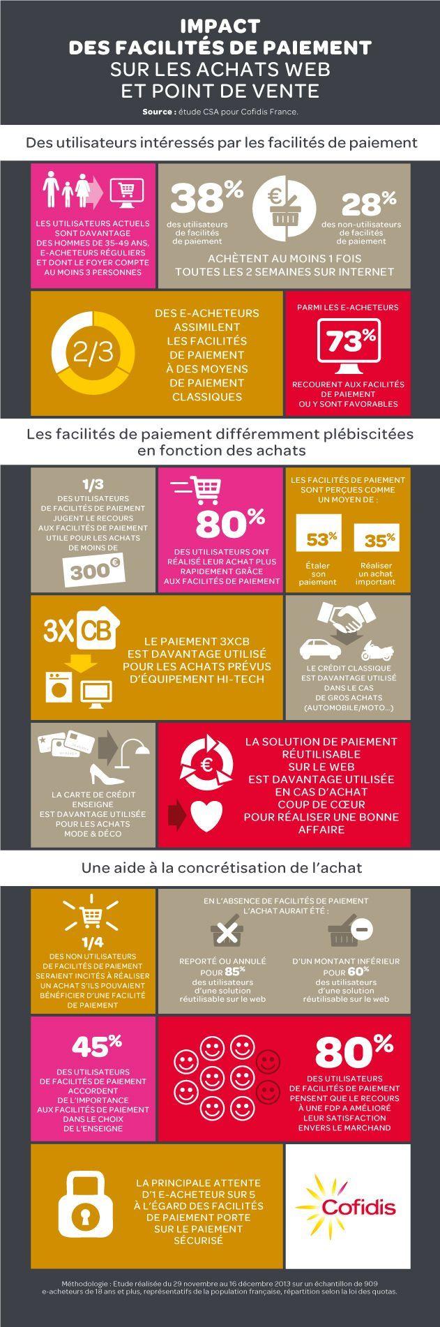 Infographie parcours client l 39 impact des facilit s de paiement sur le e commerce bizness - Facilite de paiement ikea ...