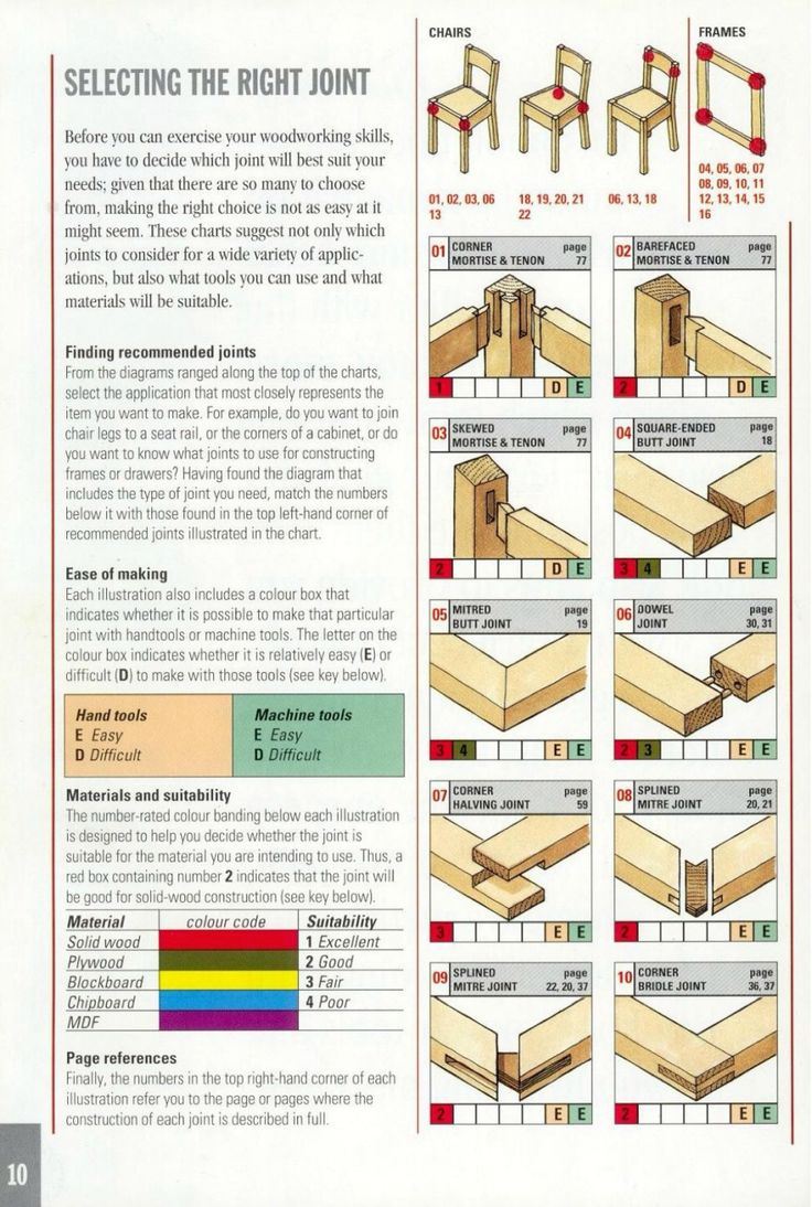 dating timber joints Steel draw-bore pins have been used by carpenters in the framing of timber buildings for centuries cabinet frame joints are easily assembled by.