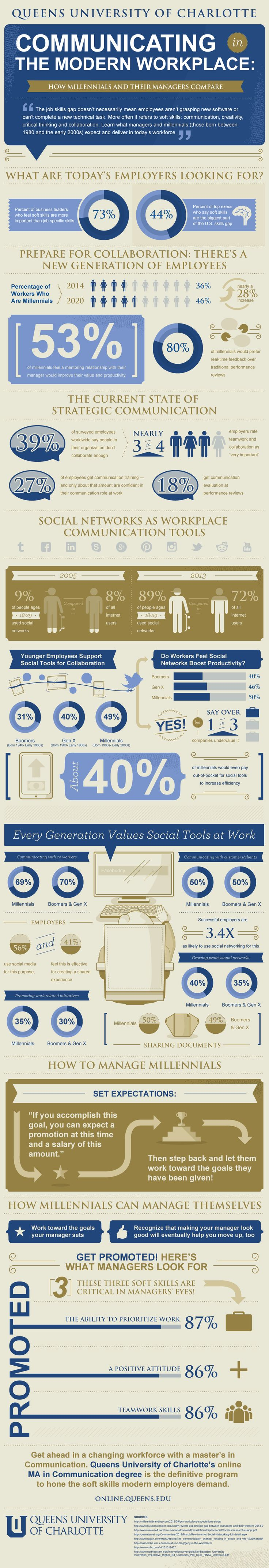 Communicating In The Modern Workplace #Infographic #Workplace