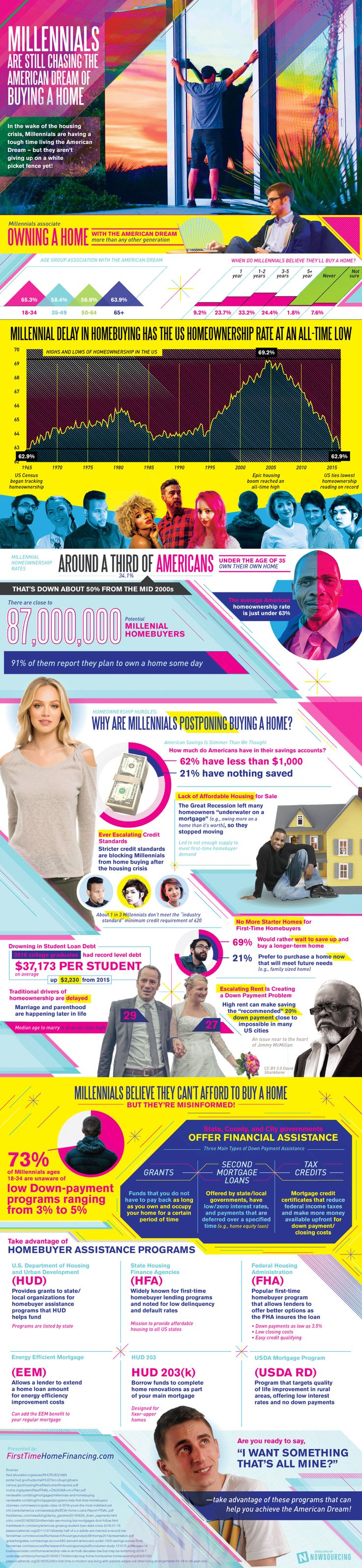 Infographic: Millennial Homebuying #Infographic #Millennial #RealEstate