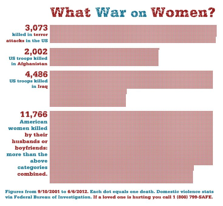 What War on Women? Source: Federal Bureau of Investigation [click on this image to a short clip and analysis of the prevalence of sexual assault in the United States]