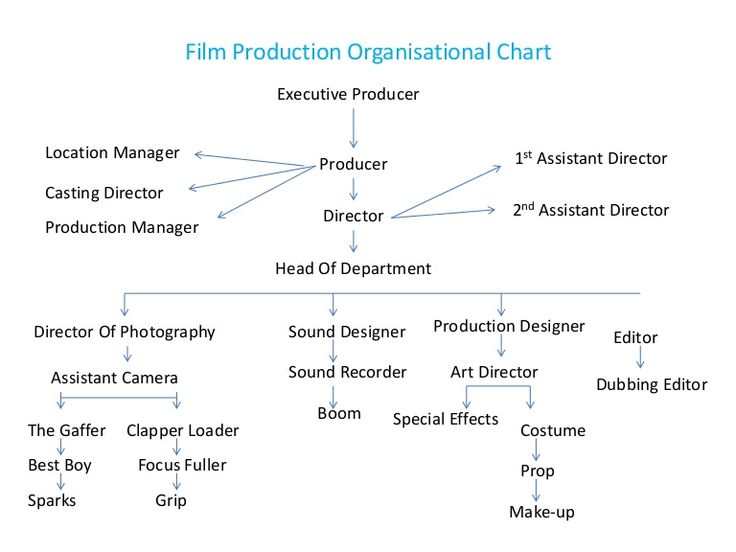 Film Production Organisational Chart                              Executive Producer  Location Manager                                              1st Assista…