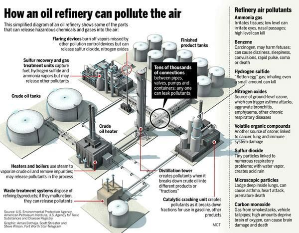 How An Oil Refinery Can Pollute The Air Infographic Oil Refinery Petroleum Engineering Refinery