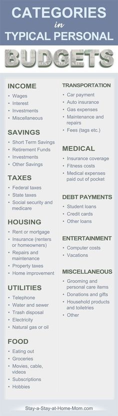 http://www.stay-a-stay-at-home-mom.com/household-budget-sheet.html What categories to include in your household budget