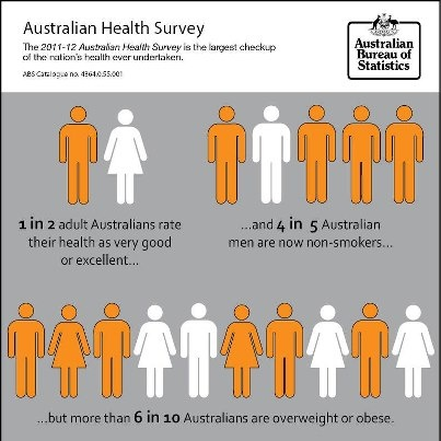 Aussies are getting heavier. Congrats to all those weight loss surgery clients who are working hard to defy this trend!