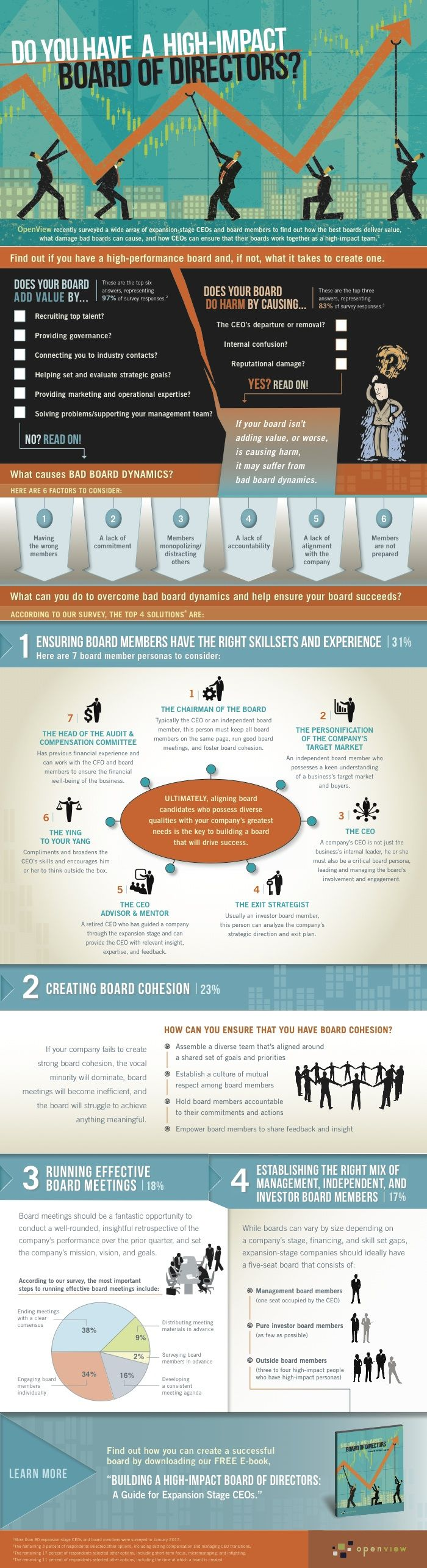 Board of Directors Infographic: Do You Have a High-Impact Board of Directors? | OpenView Labs