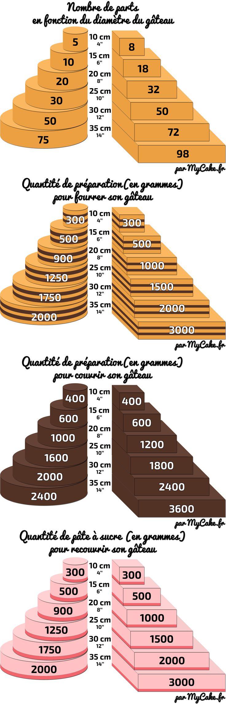 Le guide des quantités en Cake Design - MyCake
