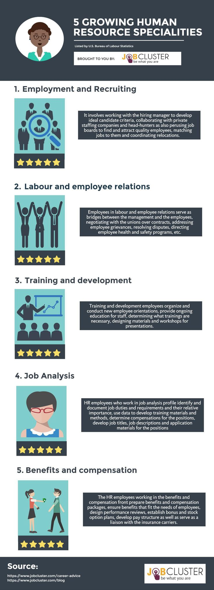 Five Growing #HumanResources Specialties Listed by U.S. Bureau of Labour Statistics- Infographic