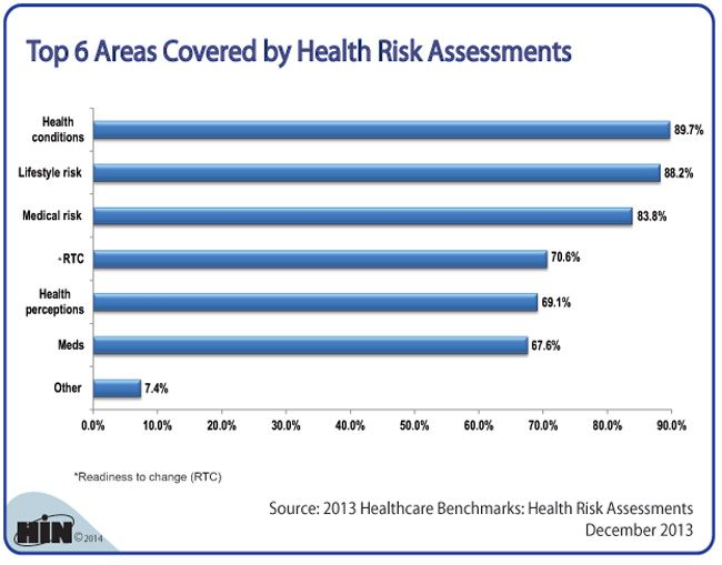 90 best Chart of the Week images on Pinterest Charts, Graphics - sample health risk assessment