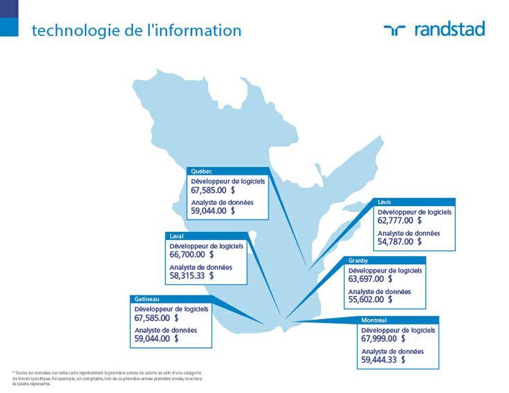 #Salaires #2014 Rémunération #Emploi Métier Technologies de l'Information. #Canada  #Québec. Découvrez d'autres salaires sur: http://content.randstad.ca/guide-salaire-2014