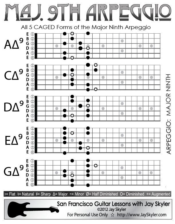 39 Best Chords Images On Pinterest Guitar Chords Guitar Chord