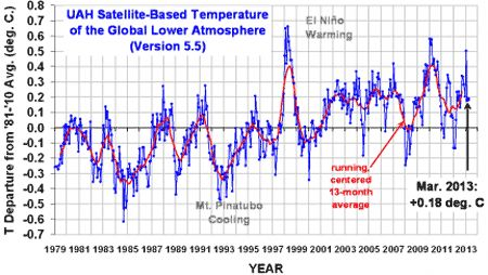 Climate lunacy, or how Bolt can't read agraph