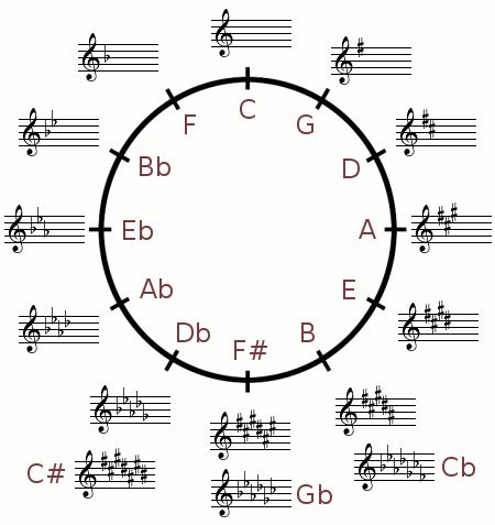 100 best Music Theory & Instruction images on Pinterest