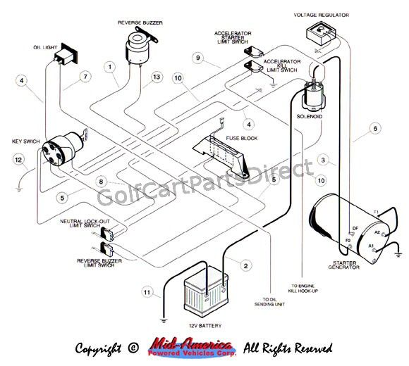 Club Car Ignition Switch Wiring Diagram | Club car golf cart, Gas golf  carts, Golf cartsPinterest