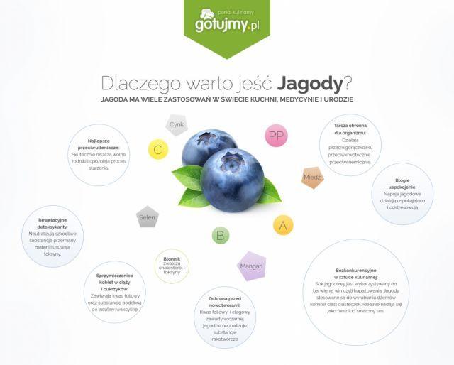 Dlaczego warto jeść jagody? Właściwości zdrowotne jagód.