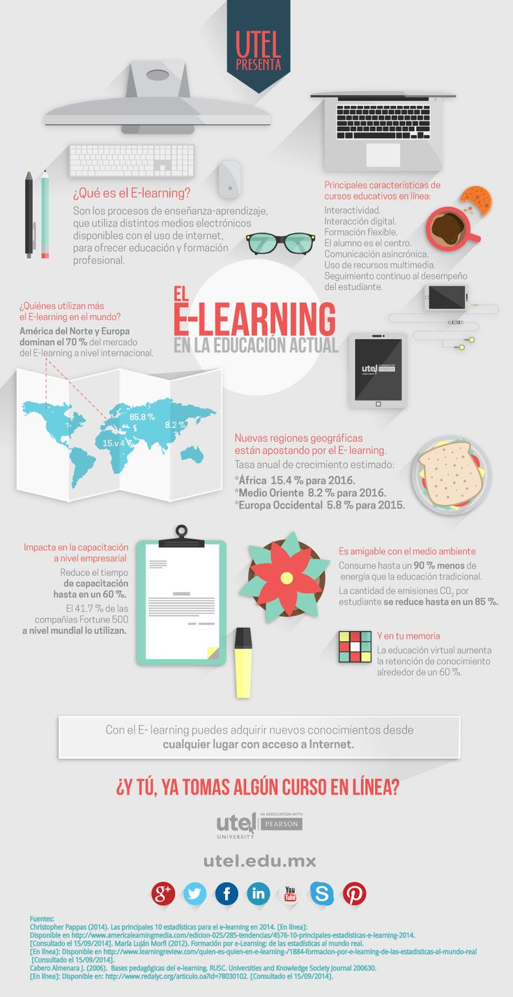 E learning poster designs - El Elearning En La Educaci N Actual