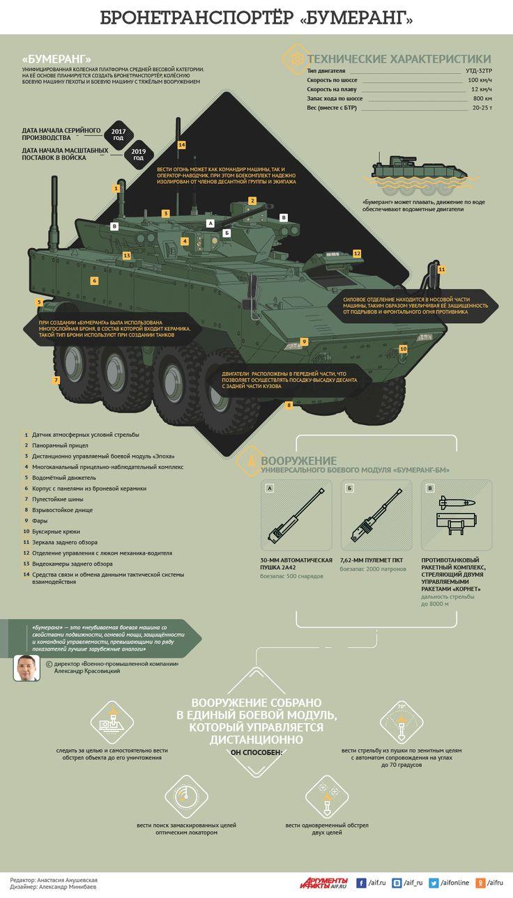 Бронетранспортёр «Бумеранг». Инфографика | Инфографика | Вопрос-Ответ | Аргументы и Факты