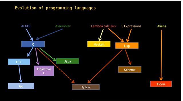 Evolution of programming languages- biblipole.com