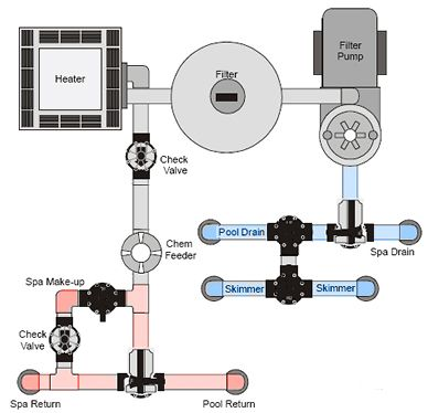 Pool Plumbing Diagram Pool In 2019 Swimming Pool