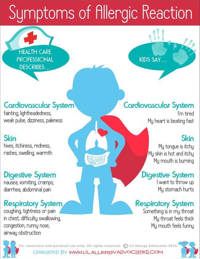 Symptoms of allergic reaction