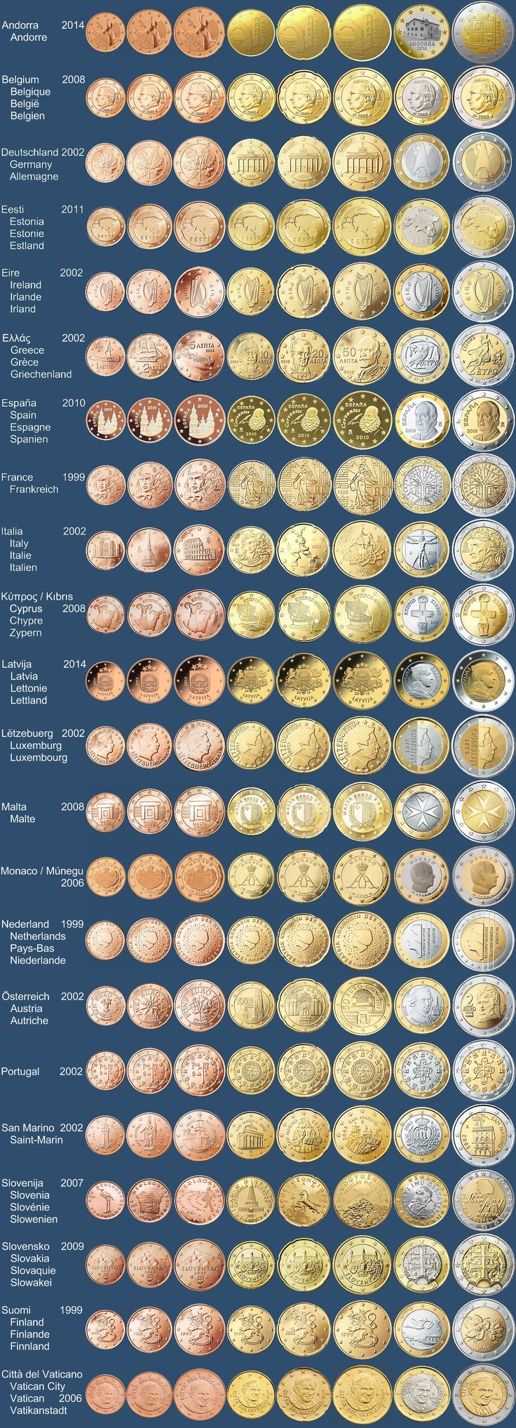 Coins#numismatics#cool#fun