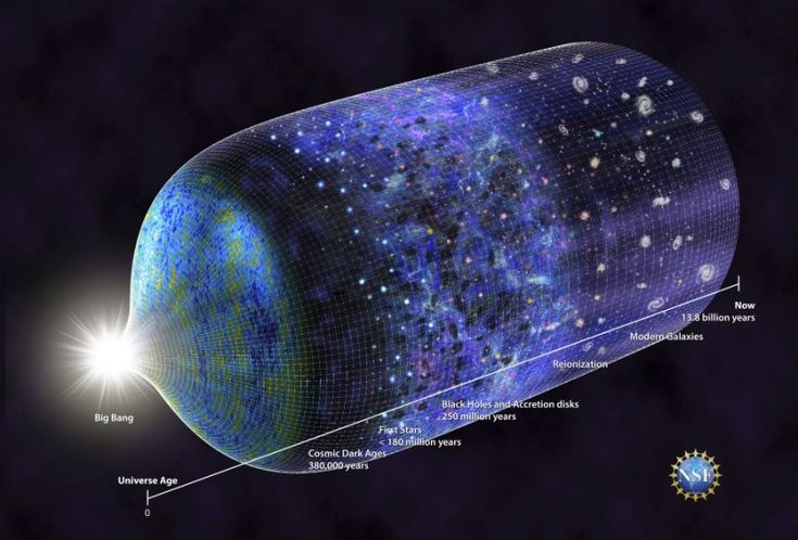 This image provided by the National Science Foundation shows a timeline of the universe. Scientists have detected a signal from 180 million years after the Big Bang when the earliest stars began glowing. The findings were published on Wednesday, Feb. 28, 2018, in the journal Nature. (N.R. Fuller/National Science Foundation via AP)