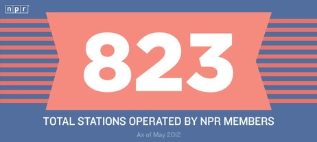 823: Total Stations Operated by NPR Members: Stations Operation, 823 Stations, Npr Rocks, Npr Member, Totally Stations, Reasons 823