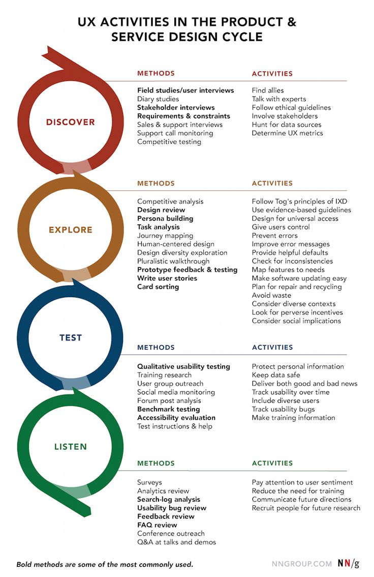 A design cycle often has phases corresponding to discovery, exploration, validation, and listening, which entail design research, user research, and data-gathering activities. UX researchers use both methods and ongoing activities to enhance usability and user experience, as discussed in detail below.