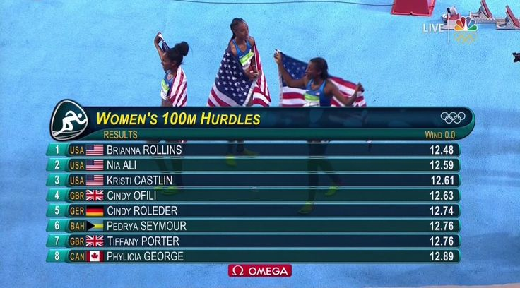 Times for Brianna Rollins,  Nia Ali,  and Kristi Castlin get Gold,  Silver and Bronze in the 100M Hurdles #TeamUSA #Sports #trackandfield #blackgirlmagic #usatf #rio2016 #sweep