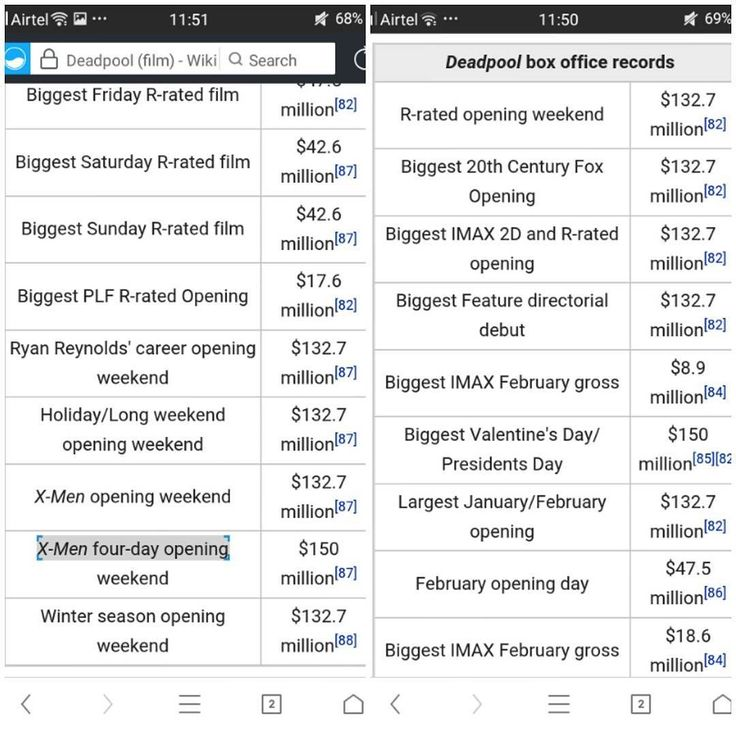 Breaking the 4th wall as well as the records #X-Men #marvel #deadpool #IMAX #ValentineDay #R-Rated #box-Office #gross #ryanreynolds #February #biggest #2-D #2016 #Wikipedia by sarcastic_bc