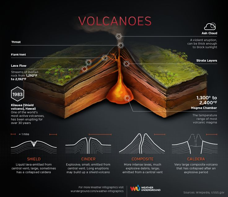 Volcanoes - How hot is lava? What is the difference between a cinder and a caldera? Examine the cross-section of a volcano, learn about different volcanic formations and how their eruptions differ, and compare the temperatures of lava to magma.