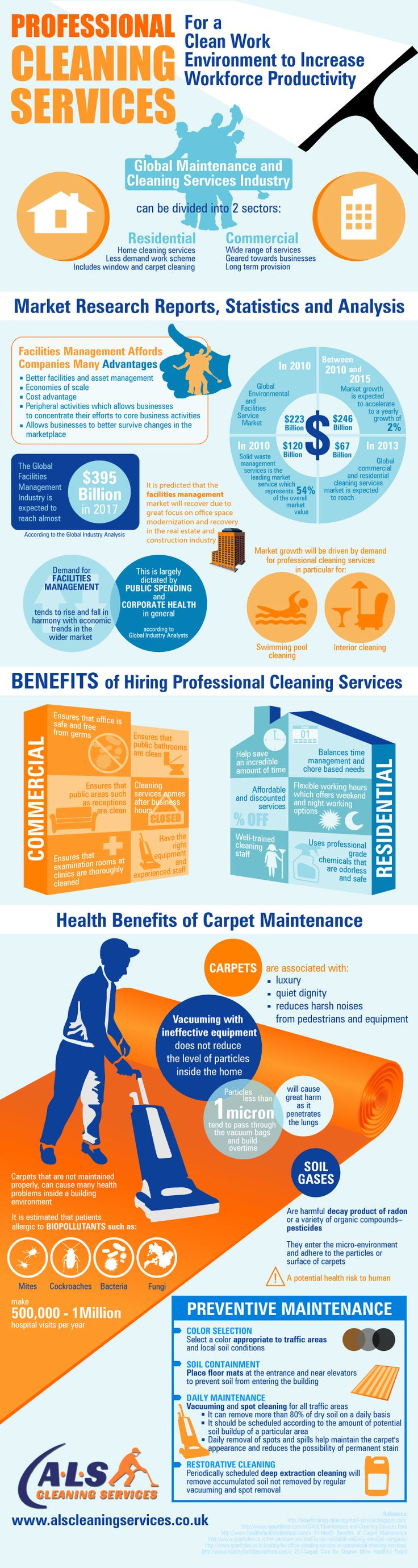 Professional Cleaning Services For a Clean Work Environment to Increase Workforce Productivity