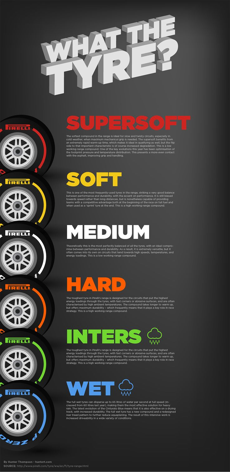 Explanation of Pirelli racing tyres for formula 1 racing cars. F1 is great, but there are just so many darn tires. This should help.