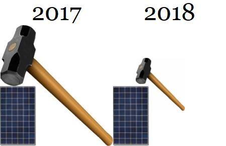 """2018-tól felére csökken a napelem adó. 2015-ben ismertük meg ezt a kifejezést, hogy """"napelem adó"""". Persze a hivatalos neve nem ez, hanem termékdíj kiterjesztés. Magyarul ez egy olyan plusz költség, mellyel azt fizetjük ki előre, hogy az élettartama végén minden … Tovább..."""