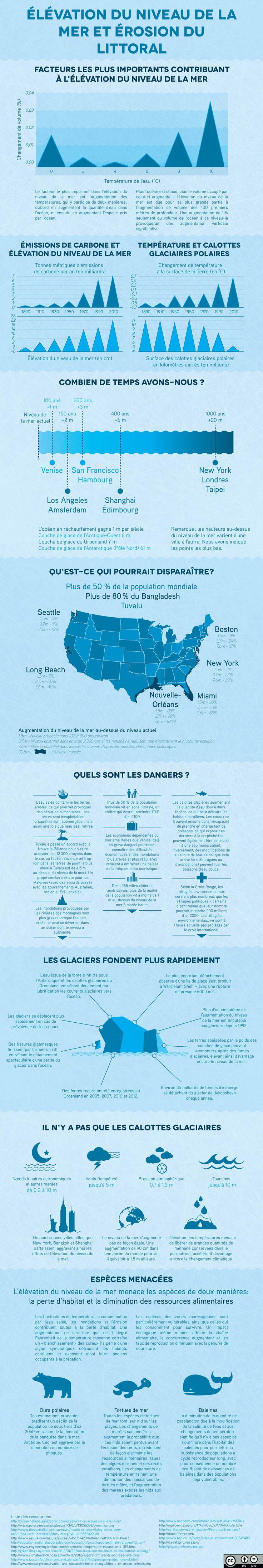Réchauffement climatique :une infographie pour tout comprendre à l'élévation du niveau de la mer : Ma planète
