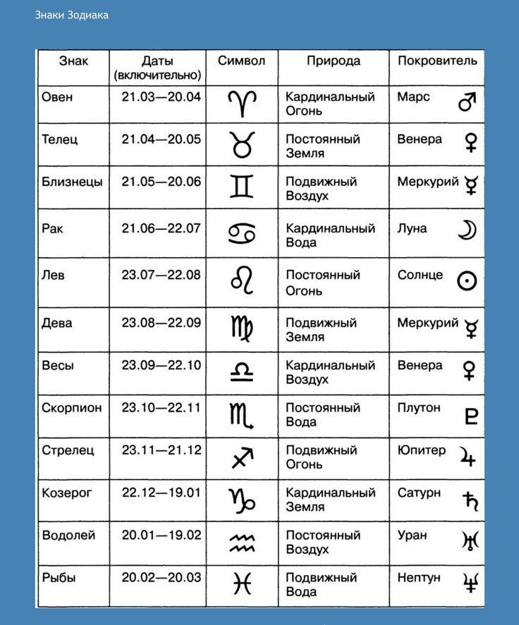 знаки зодиака / даты / символы