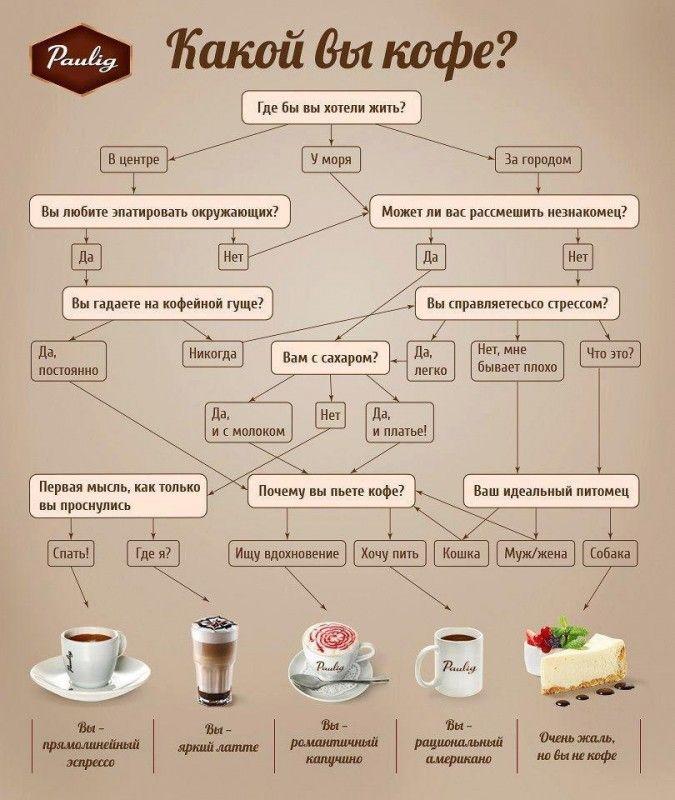 Кто вы: прямолинейный эспрессо, яркий латте или романтичный капучино? Эта утренняя инфографика поможет определить, с какого кофе стоит начать новый день, чтобы поскорее проснуться.#инфографика