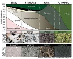 Classification diagram for igneous rocks. Igneous rocks are classified according to the relative abundances of different minerals. A given rock is represented by a vertical line in the diagram. In the ultramafic field, the arrows represent a rock containing 40% olivine and 60% pyroxene. The name an igneous rock gets depends not only on composition, but on whether it is intrusive or extrusive