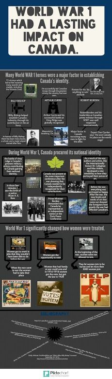 WWI Infographic - 2nd Place