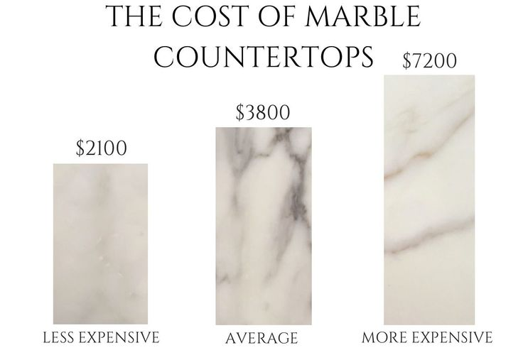 Marble Countertops costs can vary from $50-250 dollars a square foot. This article tells you how much your countertop will cost,and how to save money!