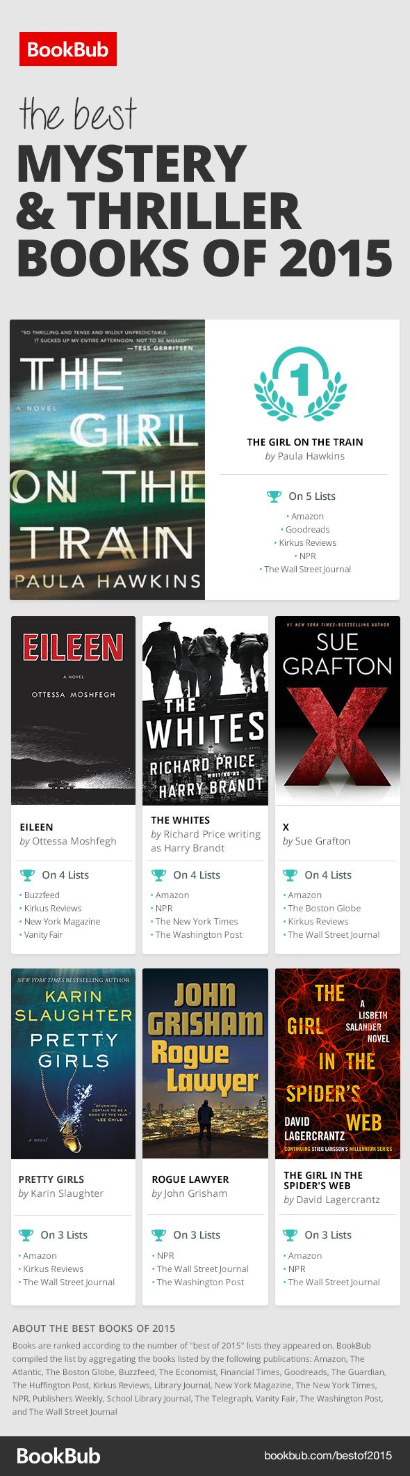 The Best Mysteries and Thrillers of 2015: These are the books worth reading!