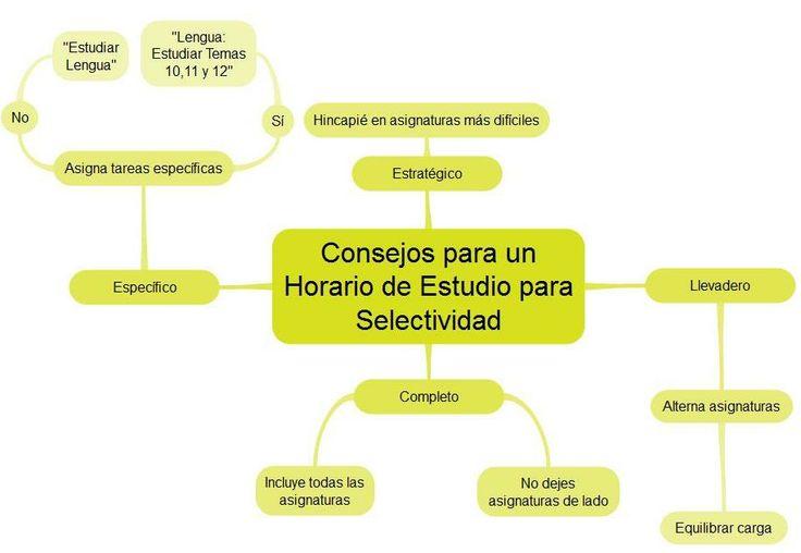 Consejos para planificar un horario de estudio para el examen de selectividad.