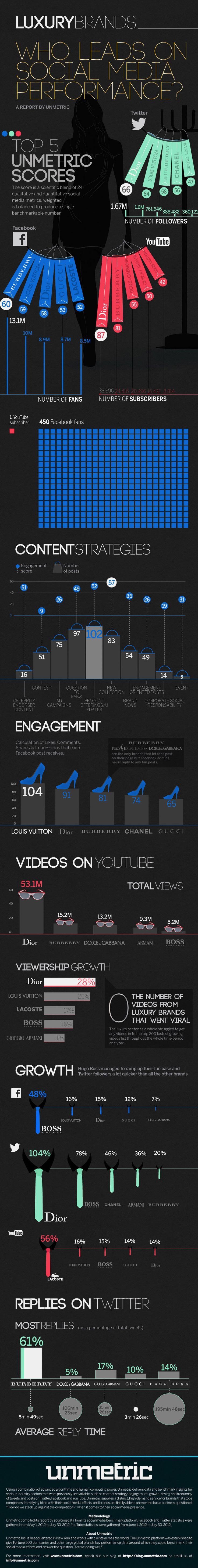 Infographie des marques de luxe sur les réseaux sociaux.