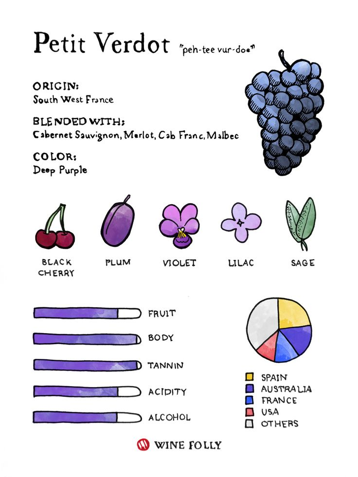 Why You Should Be Drinking Petit Verdot