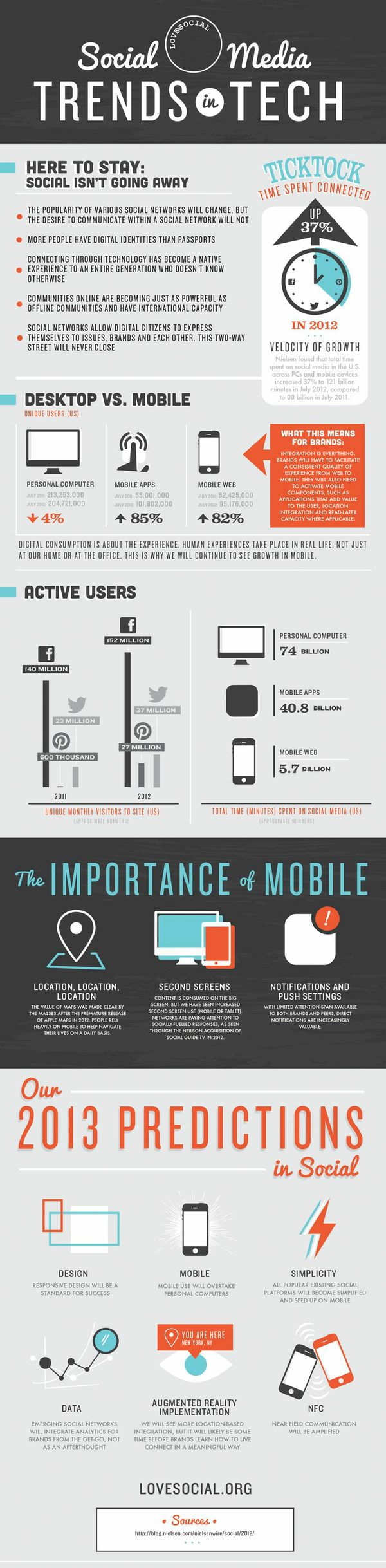Social Media Trends in Tech #infographic