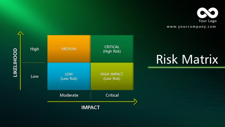 Risk Matrix Template.  Find the complete Powerpoint Template at https://www.slideinabox.com
