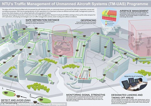 Named Traffic Management of Unmanned Aircraft Systems  would designate air-lanes and use virtual fences to reroute drones around restricted geographical locations - it is similar to the traffic laws and infrastructure cars have on roads